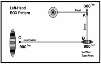 parachute landing pattern