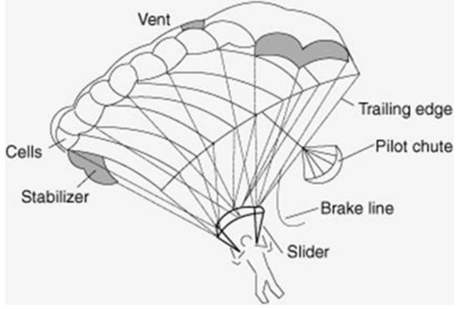ram air parachute diagram